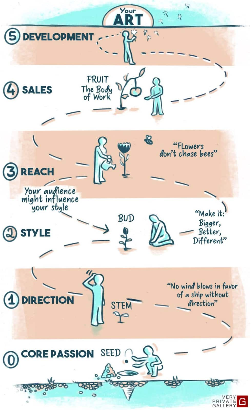 art coaching method